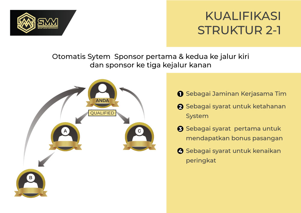 Marketing plan SMM